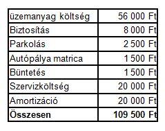 autóköltségek